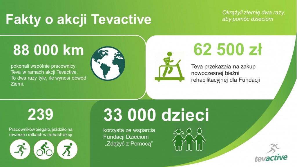 Fakty_o_Tevactive_infografika